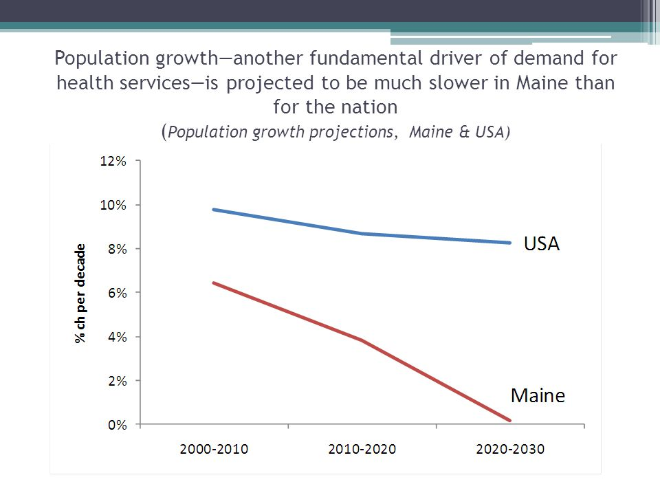 Population growth—another fundamental driver of demand for health services—is projected to be much slower in Maine than for the nation ( Population growth projections, Maine & USA)