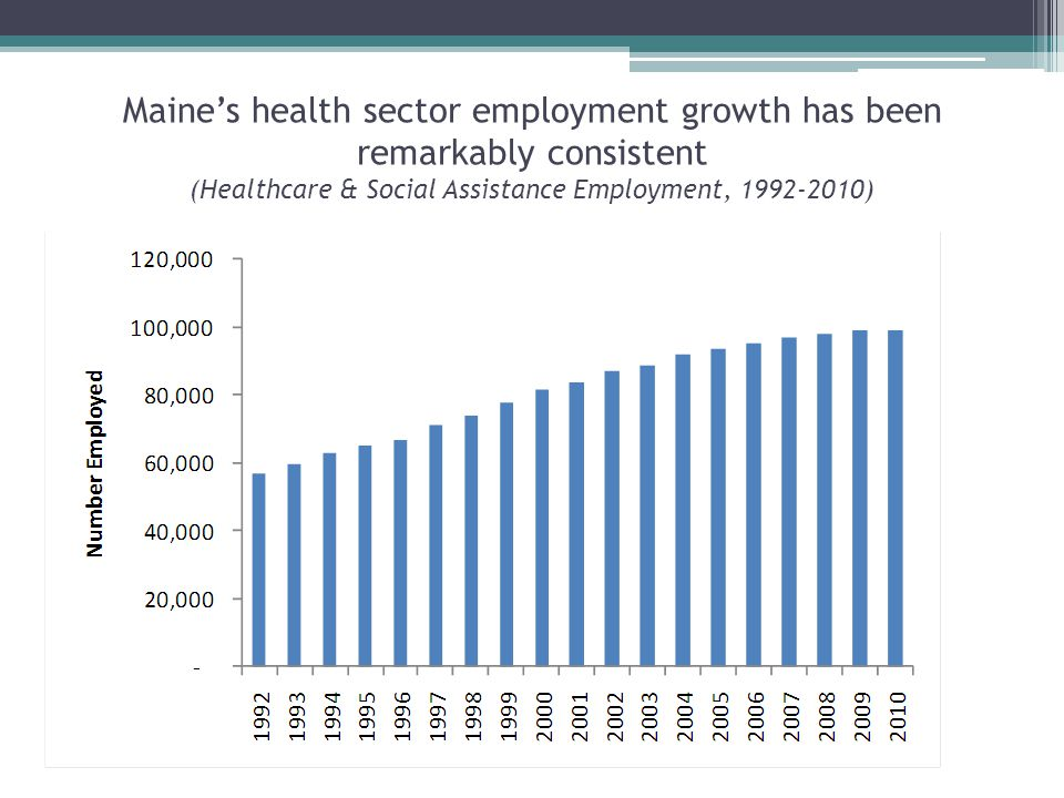 Maine's health sector employment growth has been remarkably consistent (Healthcare & Social Assistance Employment, 1992-2010)