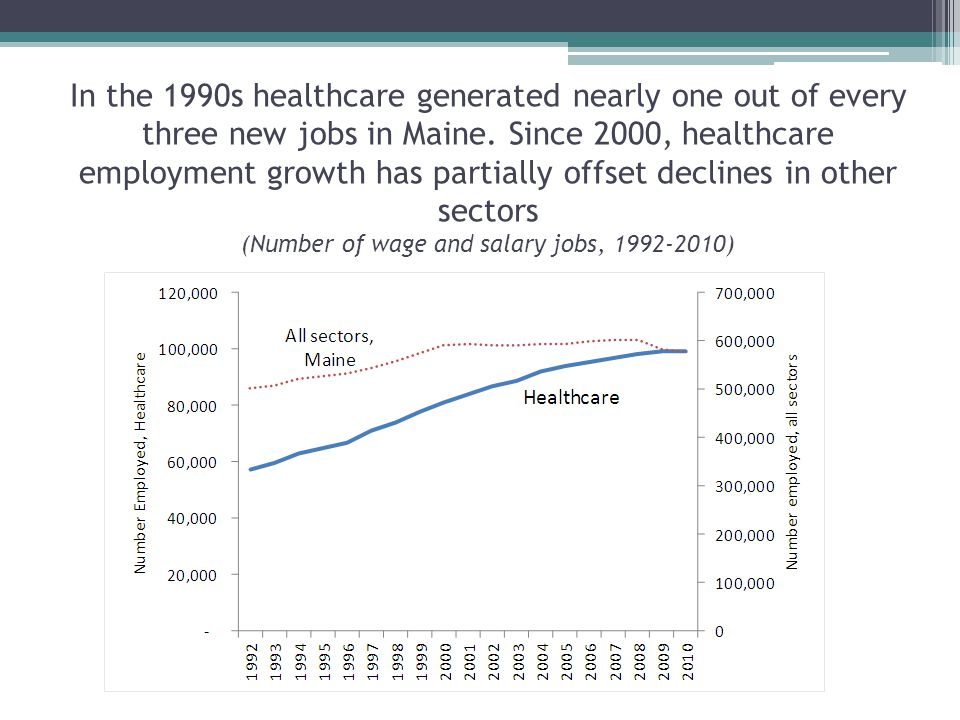 In the 1990s healthcare generated nearly one out of every three new jobs in Maine.