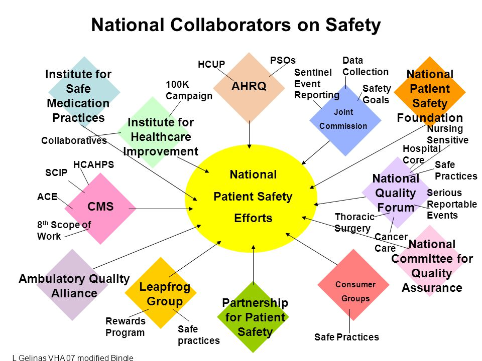 National Patient Safety Efforts Institute for Healthcare Improvement Consumer Groups Institute for Safe Medication Practices Joint Commission AHRQ CMS