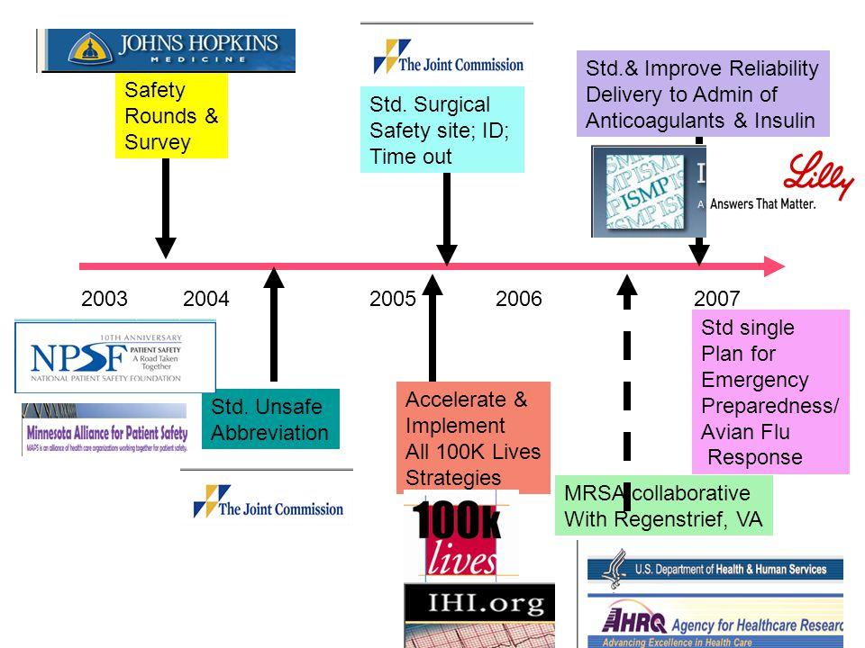 2003 2004 2005 2006 2007 Std. Unsafe Abbreviation Std.