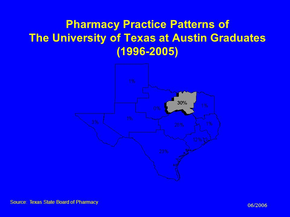 06/2006 Pharmacy Practice Patterns of The University of Texas at Austin Graduates (1996-2005) Source: Texas State Board of Pharmacy