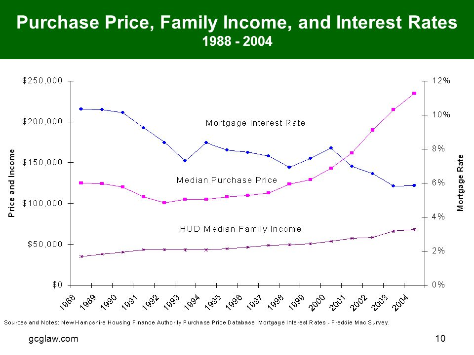 gcglaw.com10 Purchase Price, Family Income, and Interest Rates 1988 - 2004