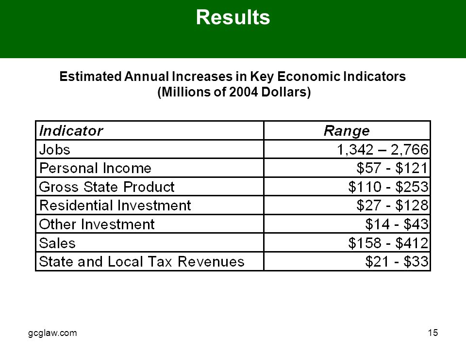 gcglaw.com15 Results Estimated Annual Increases in Key Economic Indicators (Millions of 2004 Dollars)