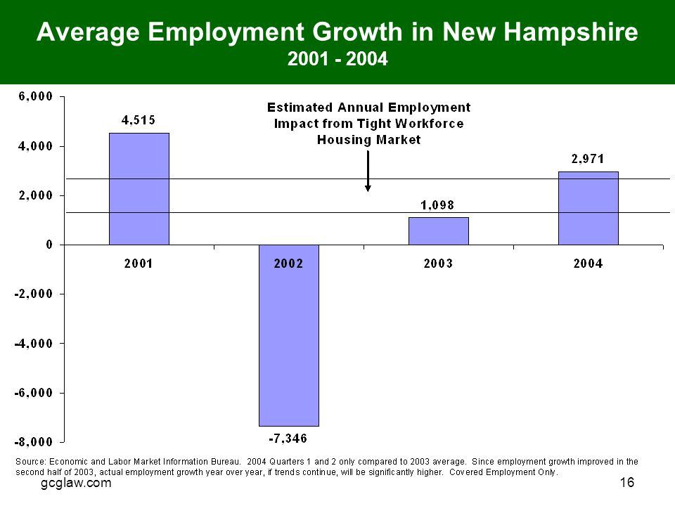 gcglaw.com16 Average Employment Growth in New Hampshire 2001 - 2004