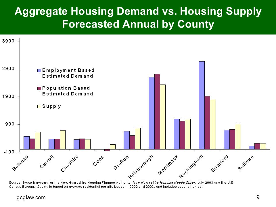 gcglaw.com9 Aggregate Housing Demand vs. Housing Supply Forecasted Annual by County
