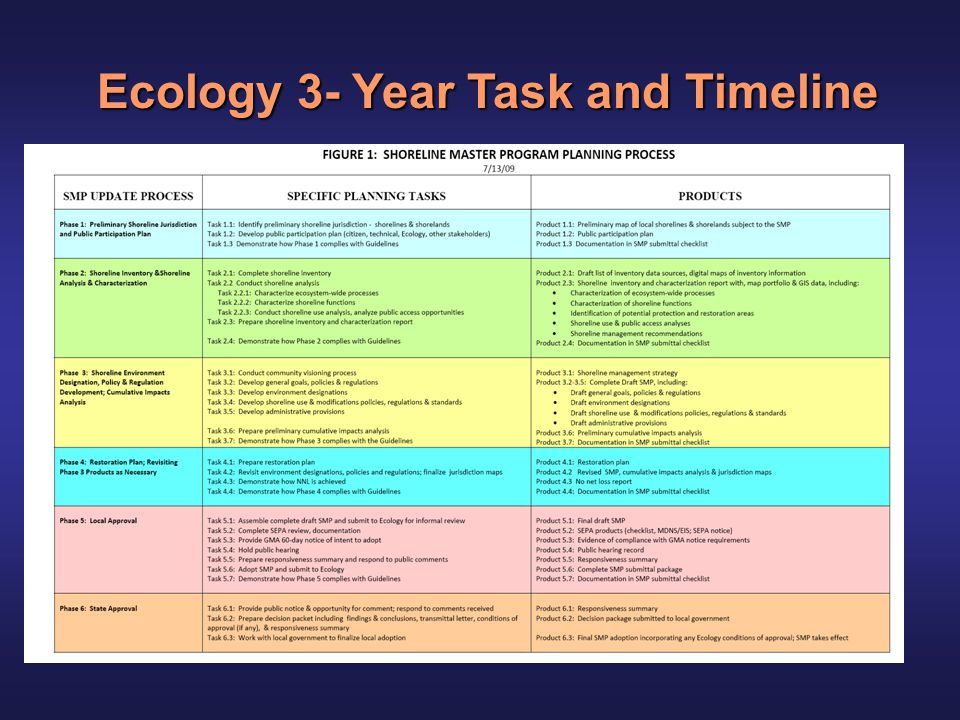 Clallam County 3-Year Task and Timeline