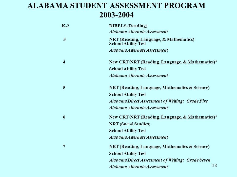 18 ALABAMA STUDENT ASSESSMENT PROGRAM 2003-2004 K-2DIBELS (Reading) Alabama Alternate Assessment 3NRT (Reading, Language, & Mathematics) School Ability Test Alabama Alternate Assessment 4New CRT/NRT (Reading, Language, & Mathematics)* School Ability Test Alabama Alternate Assessment 5NRT (Reading, Language, Mathematics & Science) School Ability Test Alabama Direct Assessment of Writing: Grade Five Alabama Alternate Assessment 6New CRT/NRT (Reading, Language, & Mathematics)* NRT (Social Studies) School Ability Test Alabama Alternate Assessment 7NRT (Reading, Language, Mathematics & Science) School Ability Test Alabama Direct Assessment of Writing: Grade Seven Alabama Alternate Assessment