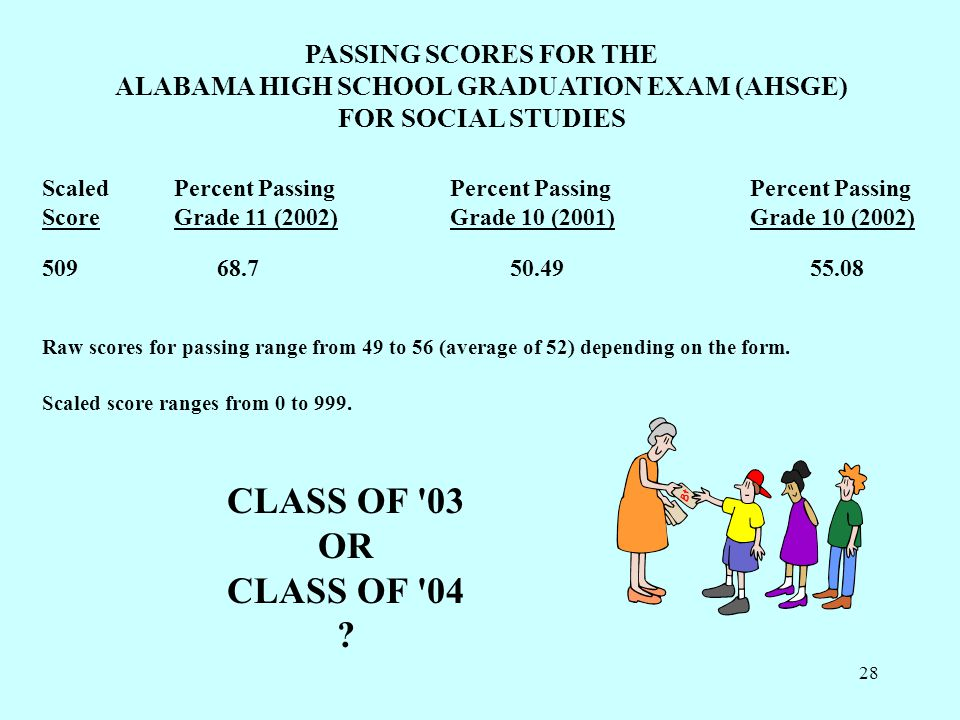 28 PASSING SCORES FOR THE ALABAMA HIGH SCHOOL GRADUATION EXAM (AHSGE) FOR SOCIAL STUDIES ScaledPercent PassingPercent PassingPercent Passing ScoreGrade 11 (2002)Grade 10 (2001)Grade 10 (2002) 50968.750.4955.08 Raw scores for passing range from 49 to 56 (average of 52) depending on the form.