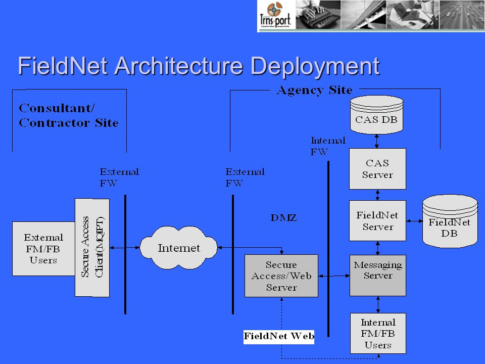 FieldNet Architecture Deployment