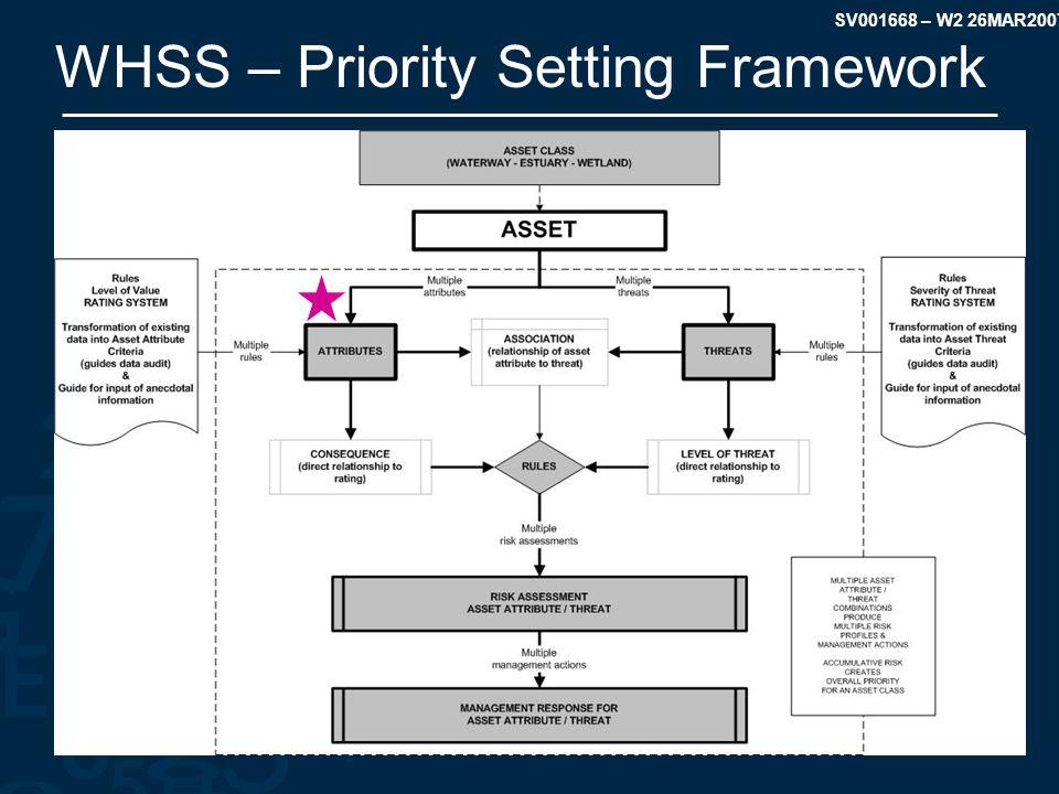SV001668 – W2 26MAR2007 WHSS – Priority Setting Framework