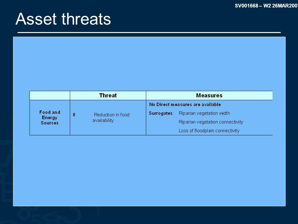 SV001668 – W2 26MAR2007 Asset threats