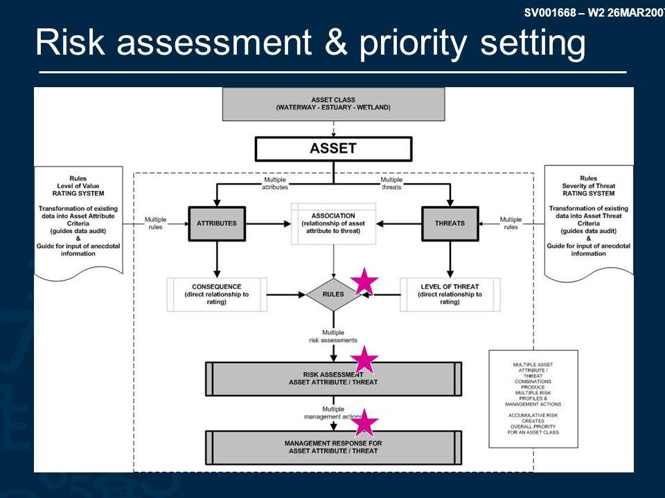 SV001668 – W2 26MAR2007 Risk assessment & priority setting
