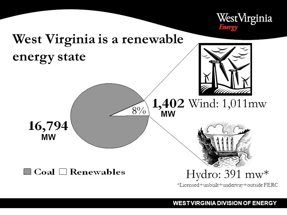 WEST VIRGINIA DIVISION OF ENERGY Wind: 1,011mw Hydro: 391 mw* *Licensed+unbuilt+underway+outside FERC 8% West Virginia is a renewable energy state MW