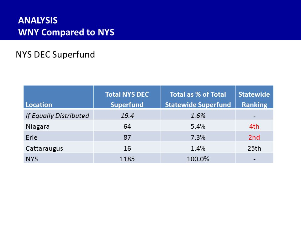Location Total NYS DEC Superfund Total as % of Total Statewide Superfund Statewide Ranking If Equally Distributed19.41.6%- Niagara645.4%4th Erie877.3%2nd Cattaraugus161.4%25th NYS1185100.0%- NYS DEC Superfund ANALYSIS WNY Compared to NYS
