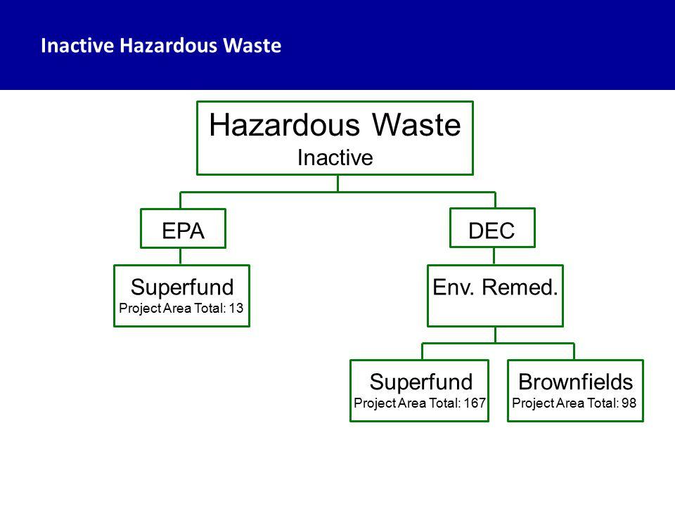 Inactive Hazardous Waste Hazardous Waste Inactive EPADEC Superfund Project Area Total: 13 Superfund Project Area Total: 167 Brownfields Project Area Total: 98 Env.