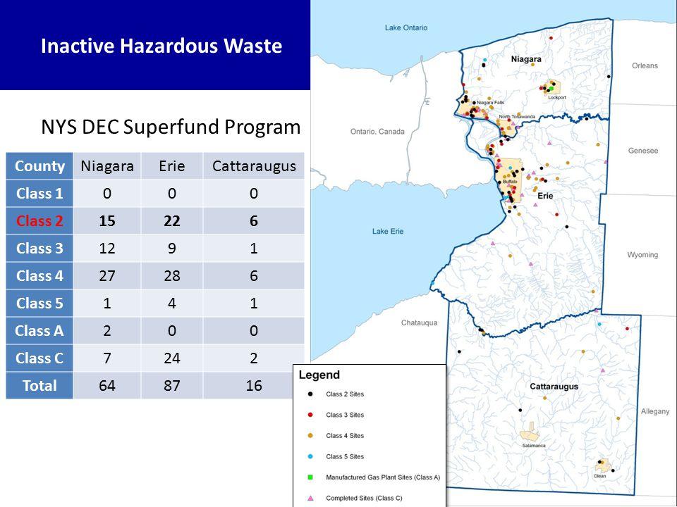 CountyNiagaraErieCattaraugus Class 1000 Class 215226 Class 31291 Class 427286 Class 5141 Class A200 Class C7242 Total648716 Inactive Hazardous Waste NYS DEC Superfund Program
