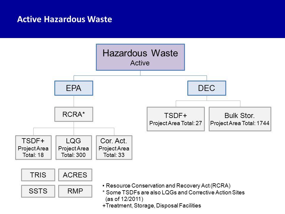 Active Hazardous Waste Hazardous Waste Active EPADEC RCRA* TSDF+ Project Area Total: 27 Bulk Stor.