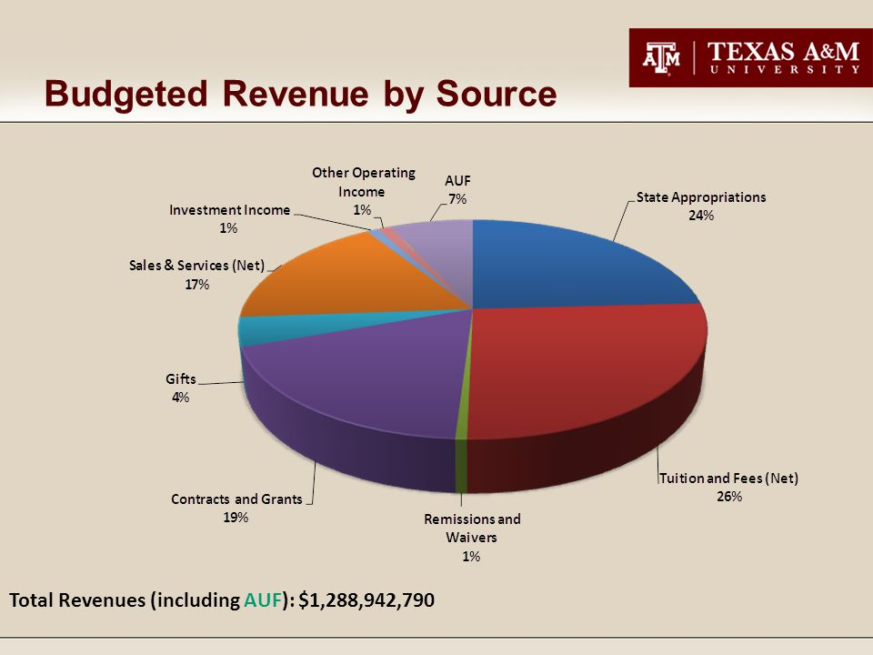 Budgeted Revenue by Source Total Revenues (including AUF): $1,288,942,790