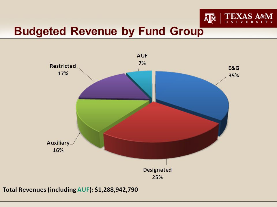 Budgeted Revenue by Fund Group Total Revenues (including AUF): $1,288,942,790