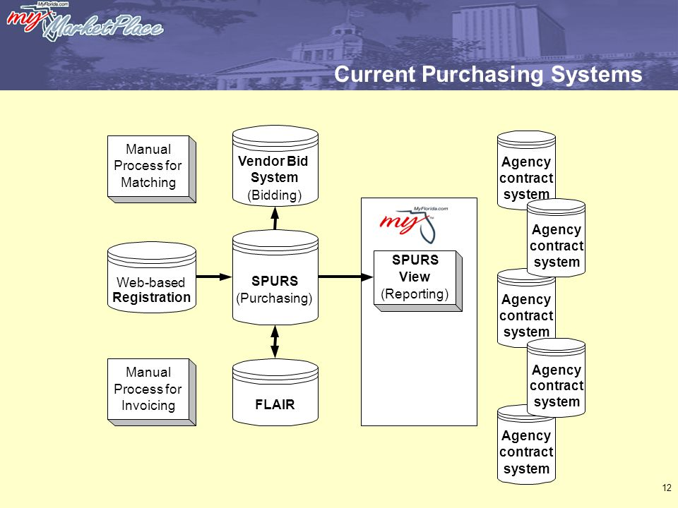 12 Current Purchasing Systems Vendor Bid System (Bidding) SPURS (Purchasing) FLAIR SPURS View (Reporting) Manual Process for Matching Web-based Registration Manual Process for Invoicing Agency contract system Agency contract system Agency contract system Agency contract system Agency contract system