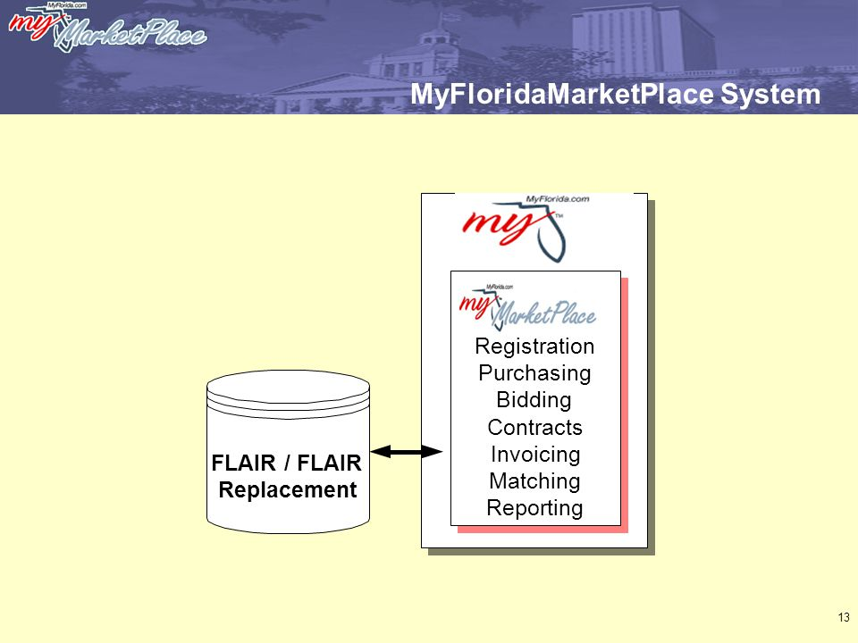 13 MyFloridaMarketPlace System FLAIR / FLAIR Replacement Registration Purchasing Bidding Contracts Invoicing Matching Reporting