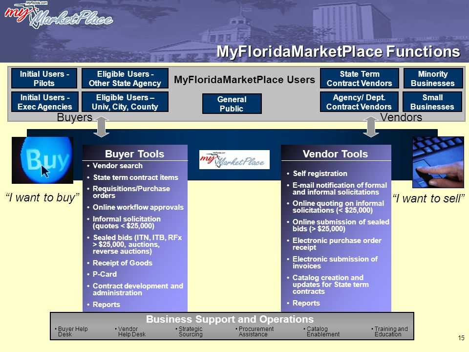 15 MyFloridaMarketPlace Functions Vendor ToolsBuyer Tools MyFloridaMarketPlace Users Initial Users - Pilots Initial Users - Exec Agencies Eligible Users - Other State Agency State Term Contract Vendors Minority Businesses Agency/ Dept.