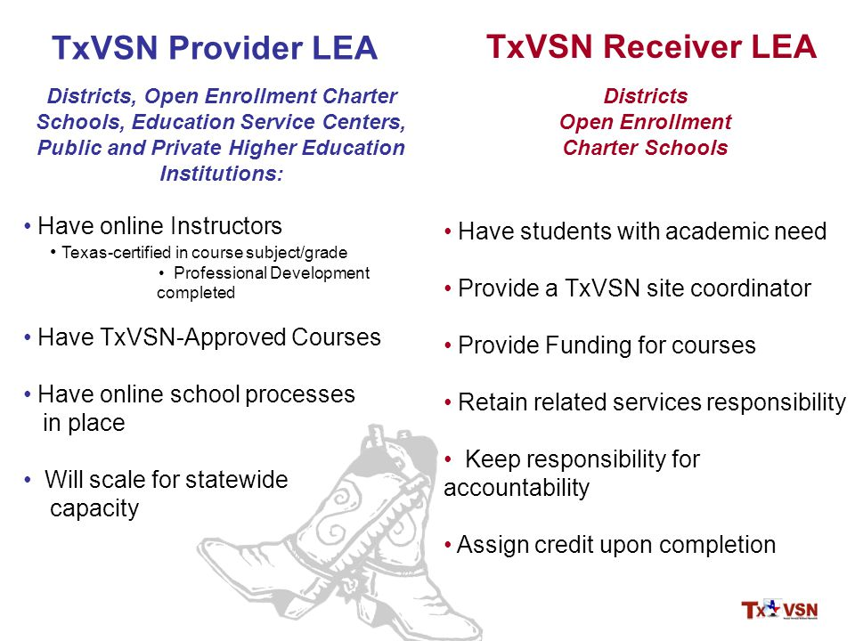 TxVSN Receiver LEA Districts, Open Enrollment Charter Schools, Education Service Centers, Public and Private Higher Education Institutions: Have online Instructors Texas-certified in course subject/grade Professional Development completed Have TxVSN-Approved Courses Have online school processes in place Will scale for statewide capacity Districts Open Enrollment Charter Schools Have students with academic need Provide a TxVSN site coordinator Provide Funding for courses Retain related services responsibility Keep responsibility for accountability Assign credit upon completion TxVSN Provider LEA