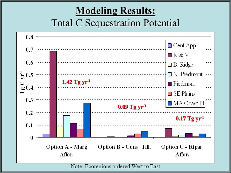Modeling Results: Total C Sequestration Potential Note: Ecoregions ordered West to East 1.42 Tg yr -1 0.09 Tg yr -1 0.17 Tg yr -1