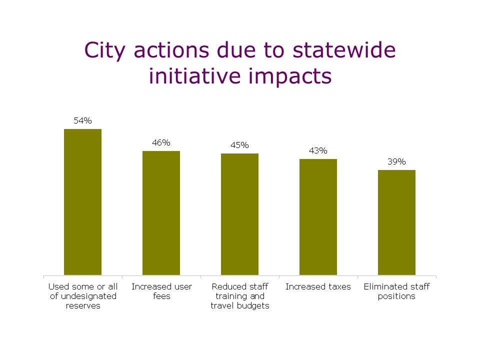 City actions due to statewide initiative impacts