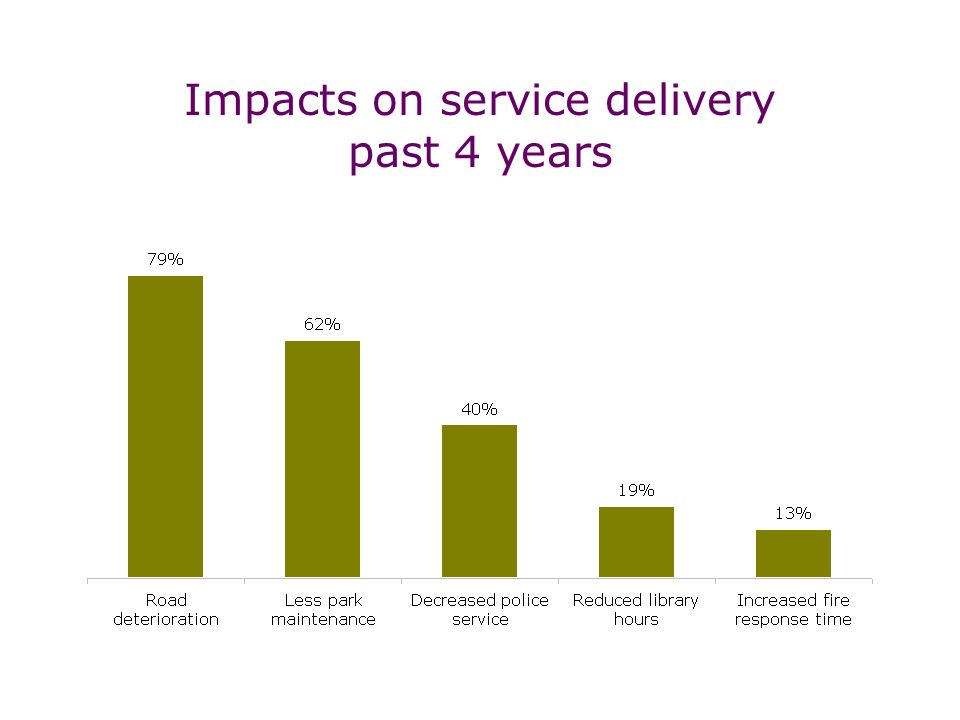 Impacts on service delivery past 4 years
