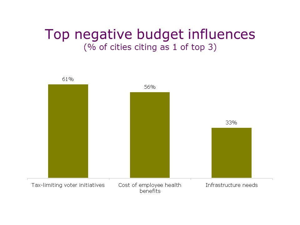 Top negative budget influences (% of cities citing as 1 of top 3)