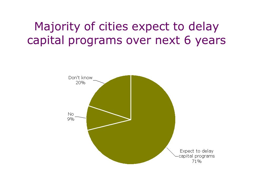 Majority of cities expect to delay capital programs over next 6 years