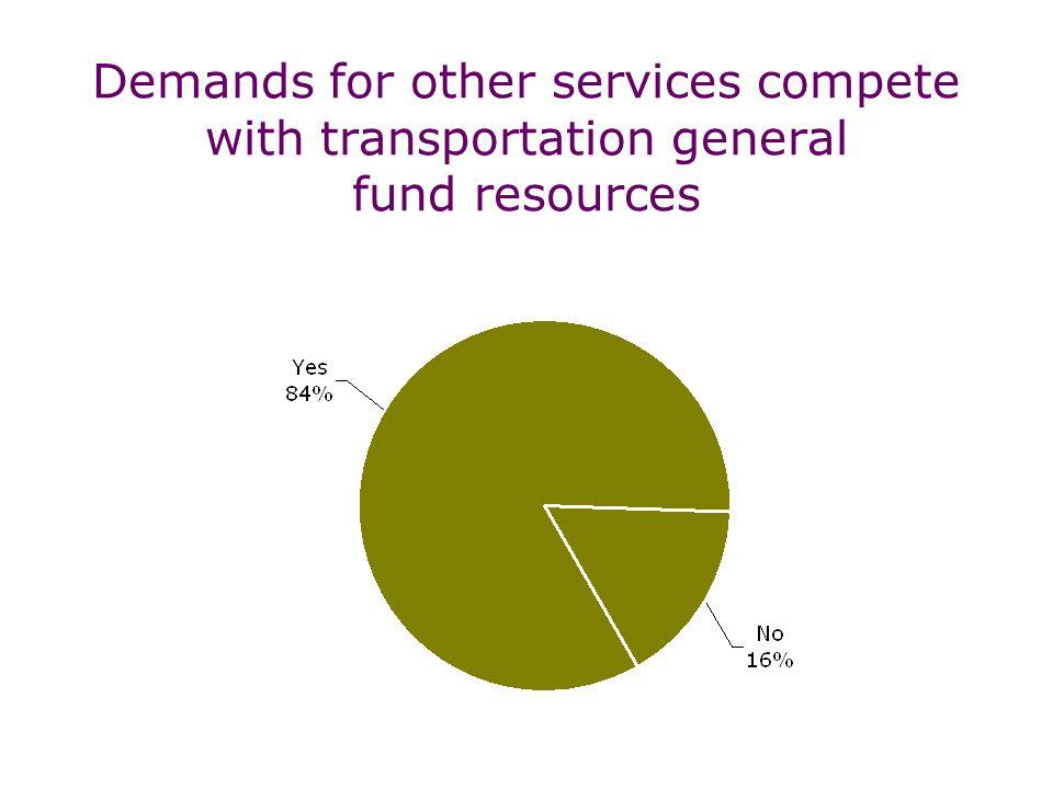 Cities face $3.4 billion transportation capital shortfall over next 6 years (2004-2009)