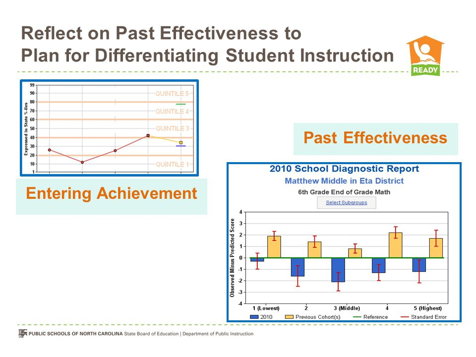 Past Effectiveness Reflect on Past Effectiveness to Plan for Differentiating Student Instruction Entering Achievement