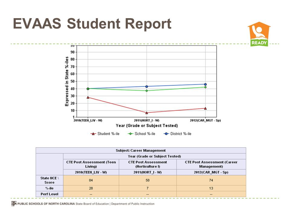 EVAAS Student Report