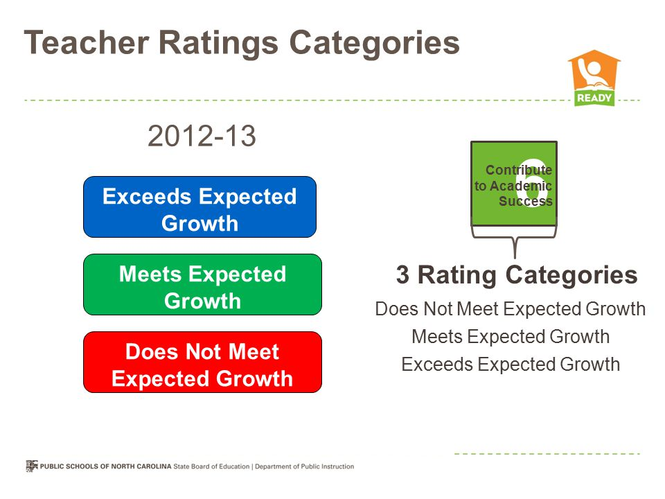Teacher Ratings Categories Teachers 165432 Demonstrate Leadership Establish Environment Know Content Facilitate Learning Reflect on Practice Contribute to Academic Success 5 Rating Categories Not Demonstrated Developing Proficient Accomplished Distinguished 3 Rating Categories Does Not Meet Expected Growth Meets Expected Growth Exceeds Expected Growth Meets Expected Growth Does Not Meet Expected Growth 2012-13