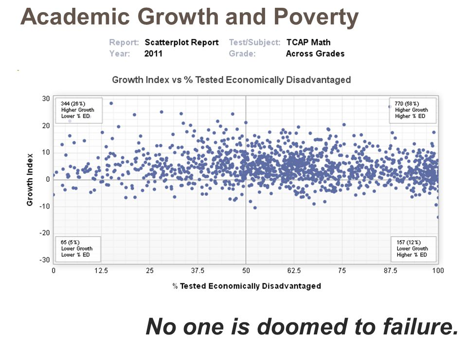 Academic Growth and Poverty No one is doomed to failure.