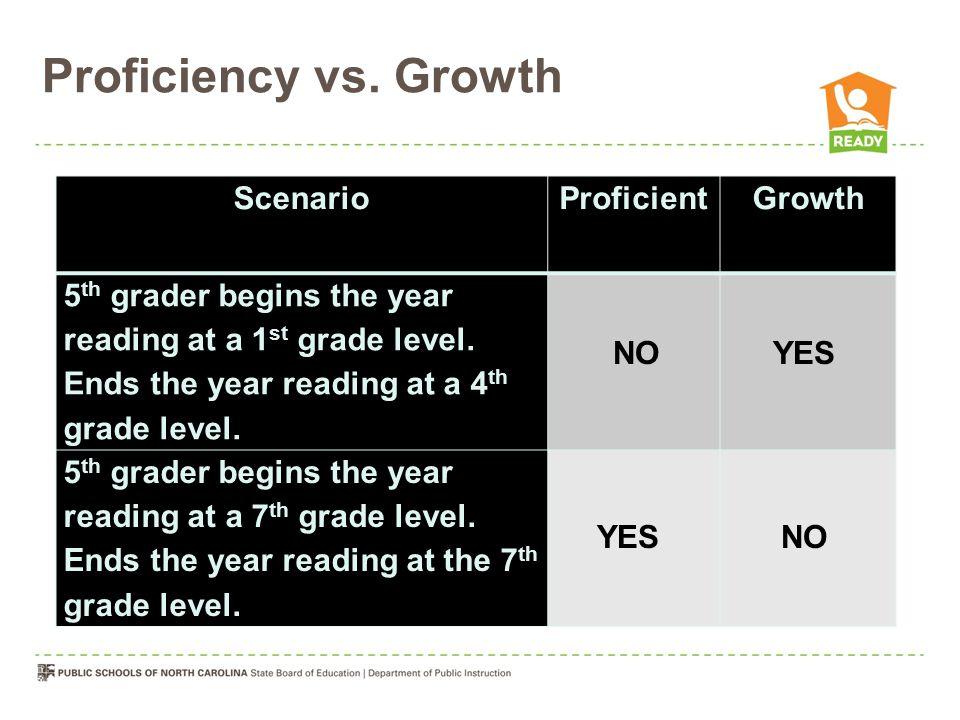 Proficiency vs.