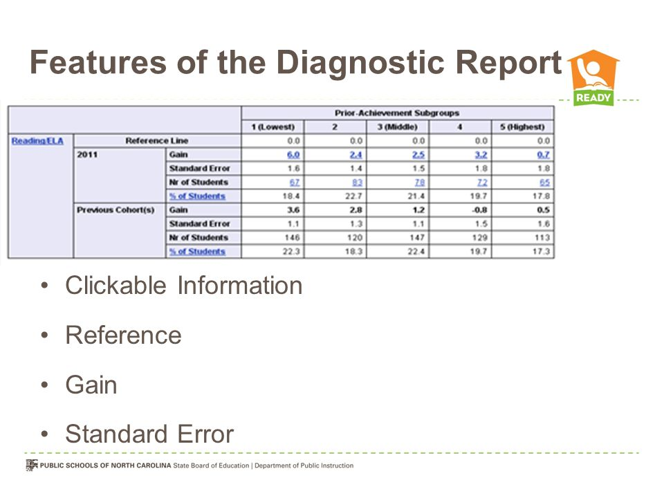 Features of the Diagnostic Report Clickable Information Reference Gain Standard Error