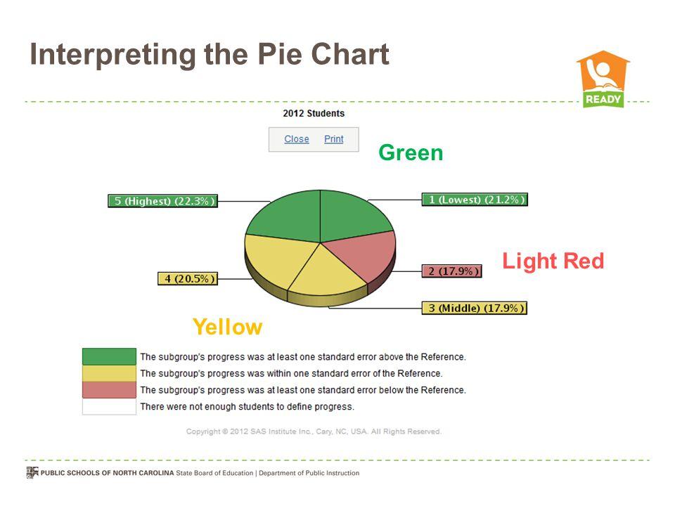 Interpreting the Pie Chart Yellow Green Light Red