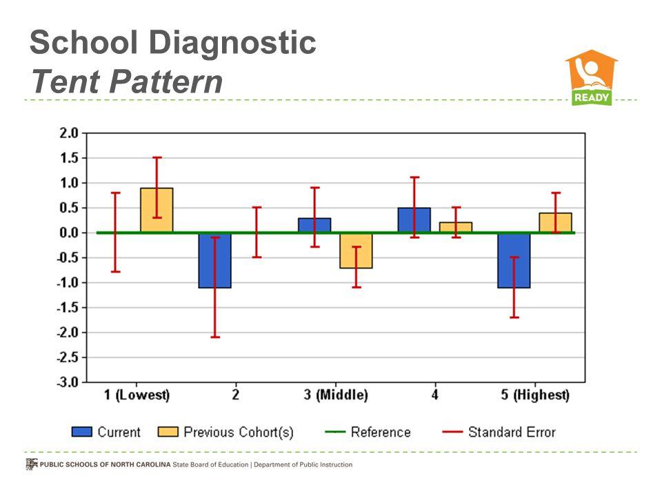 School Diagnostic Tent Pattern