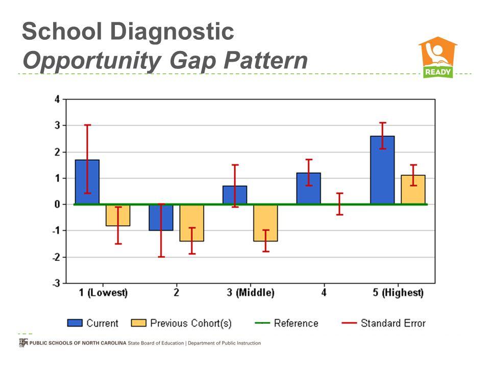 School Diagnostic Opportunity Gap Pattern