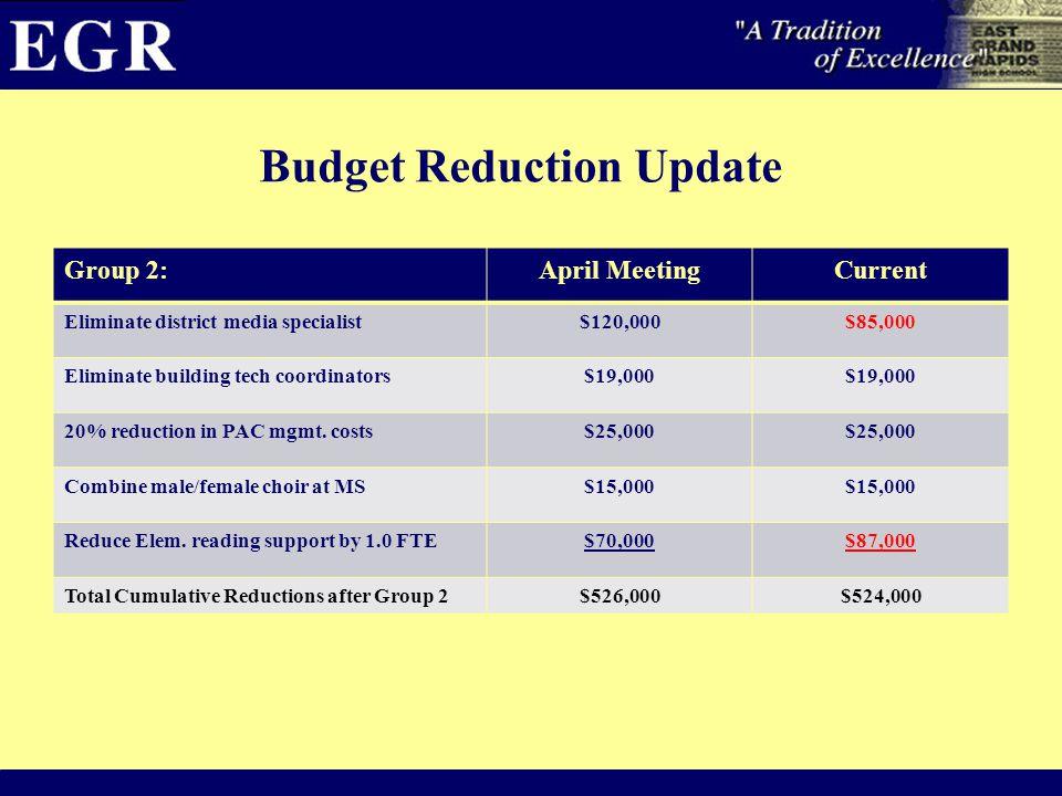 Budget Reduction Update Group 2:April MeetingCurrent Eliminate district media specialist$120,000$85,000 Eliminate building tech coordinators$19,000 20