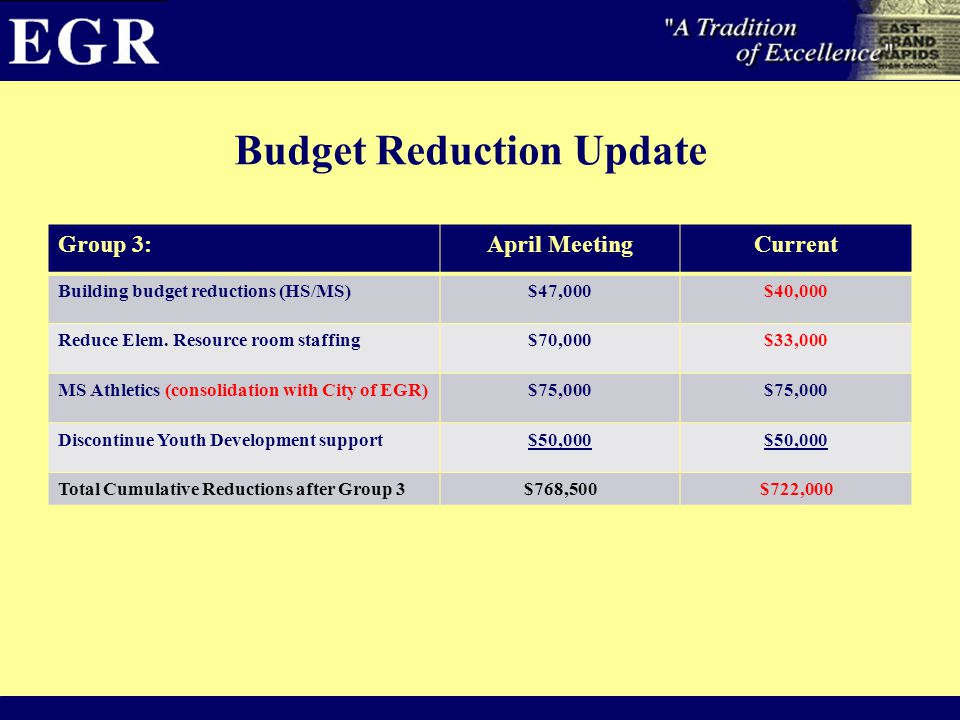 Budget Reduction Update Group 3:April MeetingCurrent Building budget reductions (HS/MS)$47,000$40,000 Reduce Elem.