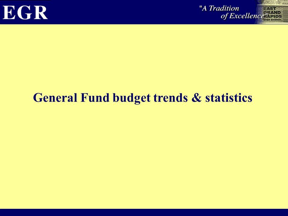 General Fund budget trends & statistics