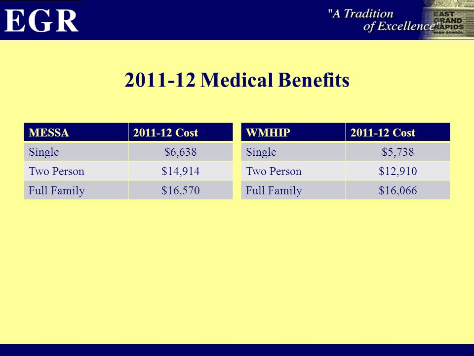 2011-12 Medical Benefits MESSA2011-12 Cost Single$6,638 Two Person$14,914 Full Family$16,570 WMHIP2011-12 Cost Single$5,738 Two Person$12,910 Full Fam