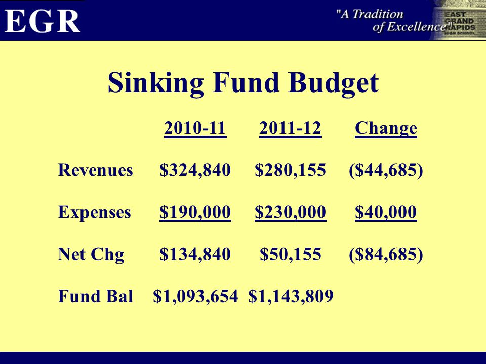 Sinking Fund Budget 2010-112011-12Change Revenues$324,840$280,155($44,685) Expenses$190,000$230,000$40,000 Net Chg$134,840$50,155($84,685) Fund Bal$1,093,654$1,143,809