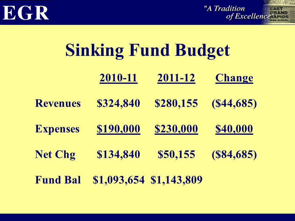Sinking Fund Budget 2010-112011-12Change Revenues$324,840$280,155($44,685) Expenses$190,000$230,000$40,000 Net Chg$134,840$50,155($84,685) Fund Bal$1,