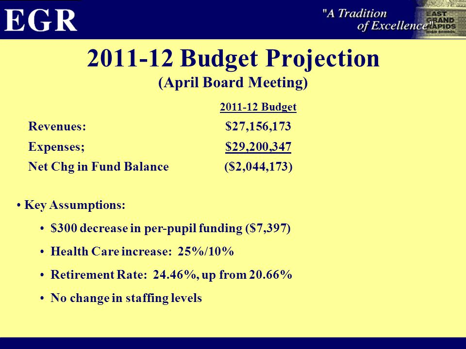 2011-12 Budget Projection (April Board Meeting) 2011-12 Budget Revenues:$27,156,173 Expenses;$29,200,347 Net Chg in Fund Balance($2,044,173) Key Assumptions: $300 decrease in per-pupil funding ($7,397) Health Care increase: 25%/10% Retirement Rate: 24.46%, up from 20.66% No change in staffing levels